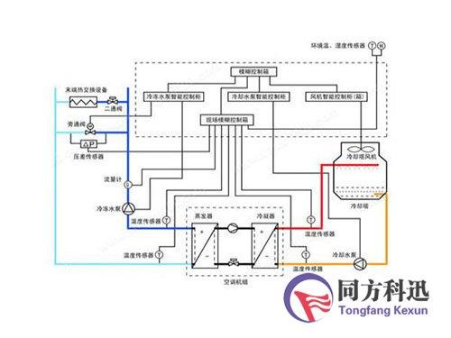 水系统中央空调原理图